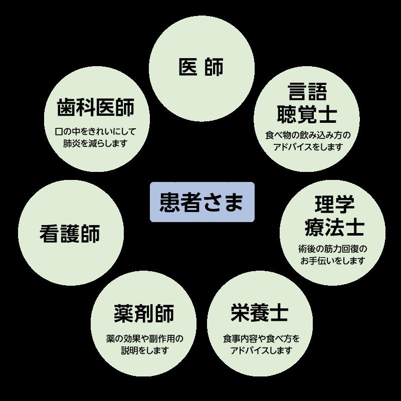 多職種チームの構成図