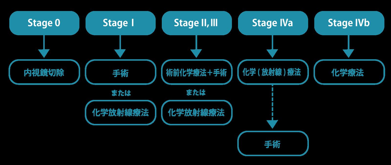 ステージごとの治療方針
