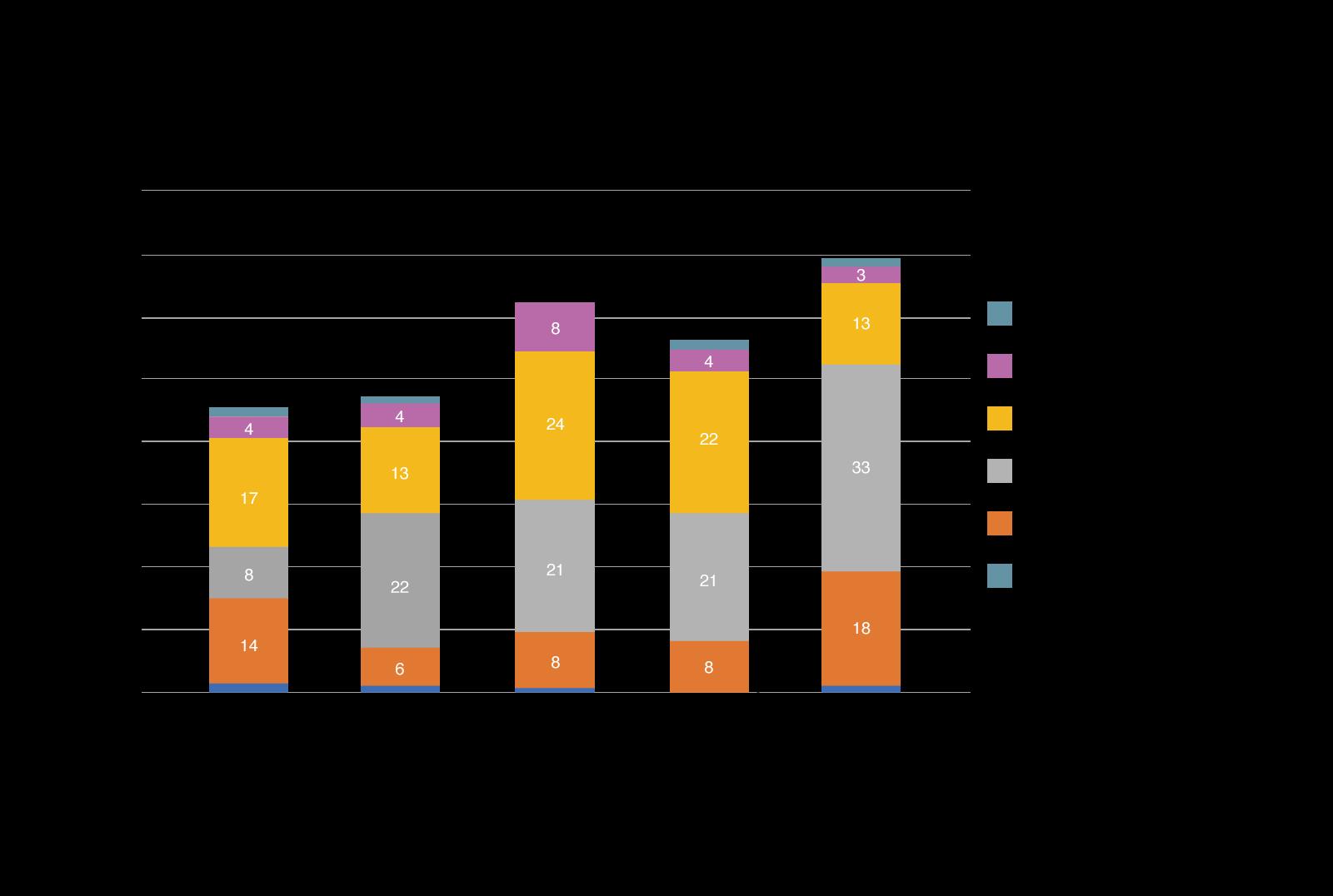 肝切除と膵切除 グラフ