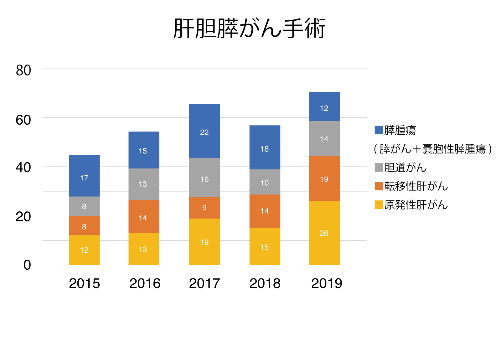 肝胆膵がん手術 グラフ