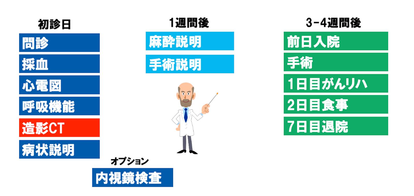 大腸がんの術前から術後までの流れ