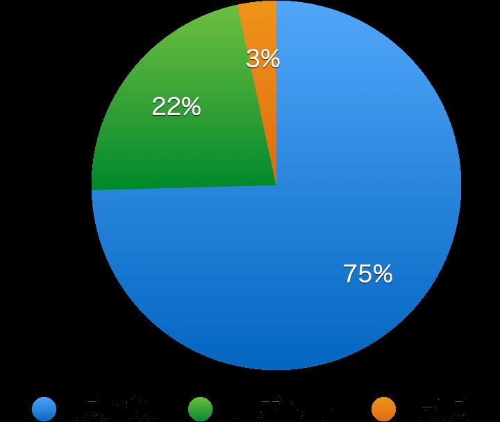 大腸癌の手術、術式別治療グラフ