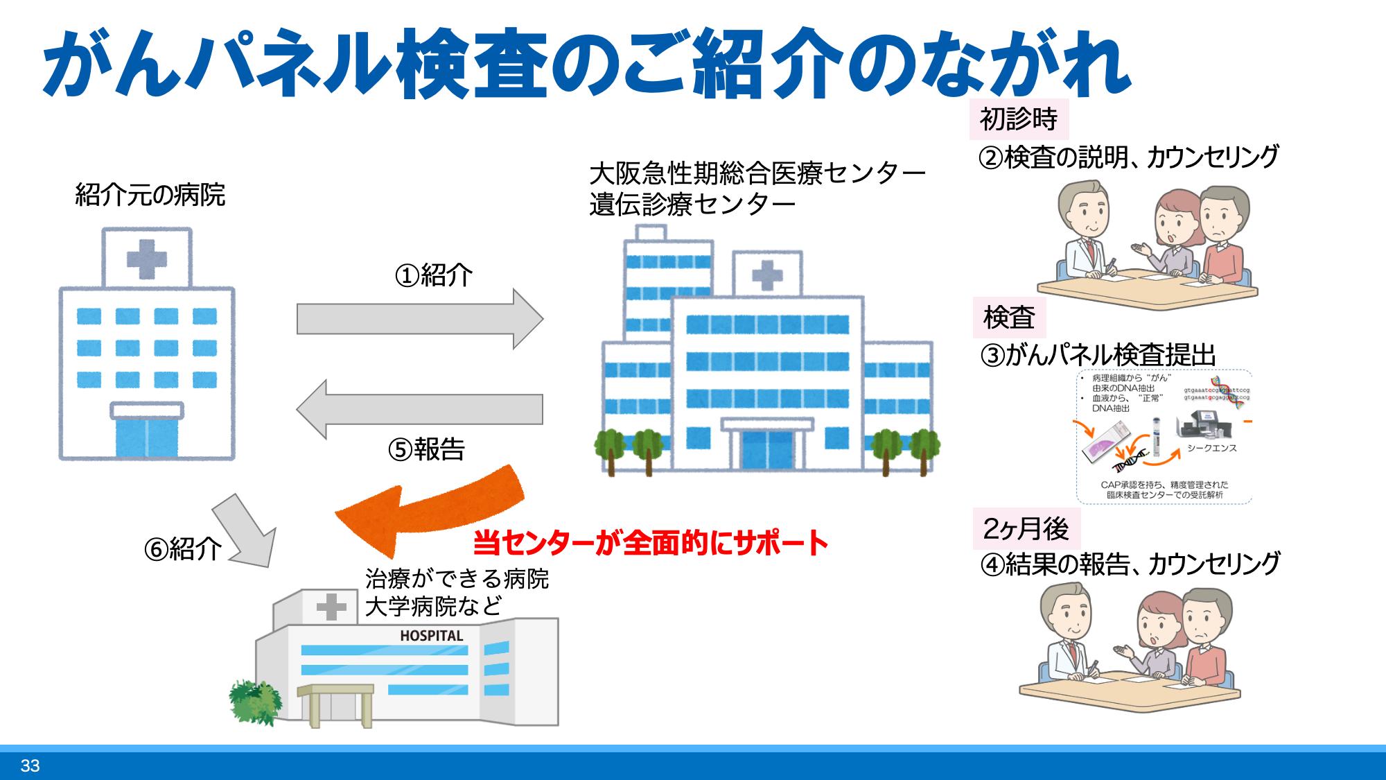 大腸癌 個別化医療 大阪急性期総合医療センター