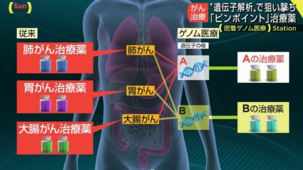 サンデーステーション 個別化医療 大腸癌